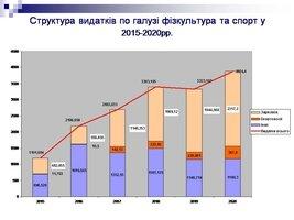 Більше 3 млн.грн. – на розвиток козятинського спорту